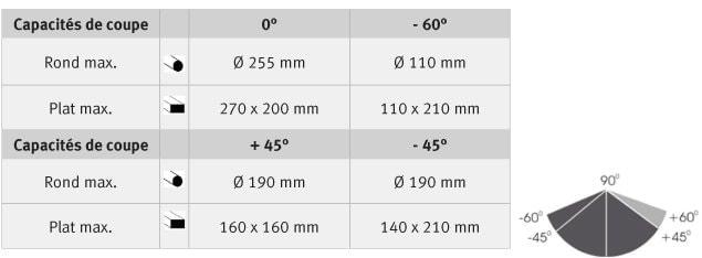 Capacités de coupe S 310 DG Vario
