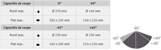 Capacités de coupe SD 350 AV